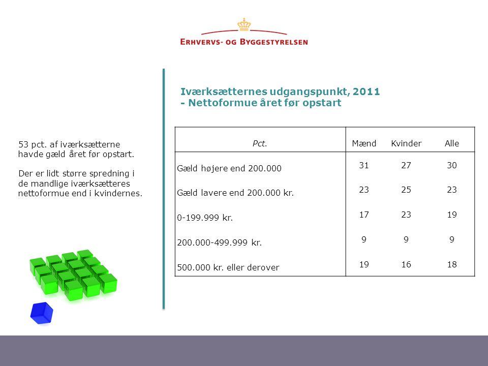 18 Iværksætternes udgangspunkt, 2011 - Nettoformue året før opstart 53 pct. af iværksætterne havde gæld året før opstart. Der er lidt større spredning