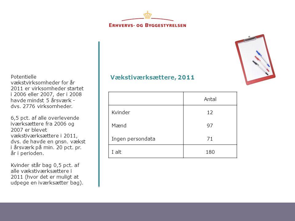19 Vækstiværksættere, 2011 Antal Kvinder12 Mænd97 Ingen persondata71 I alt180 Potentielle vækstvirksomheder for år 2011 er virksomheder startet i 2006 eller 2007, der i 2008 havde mindst 5 årsværk - dvs.