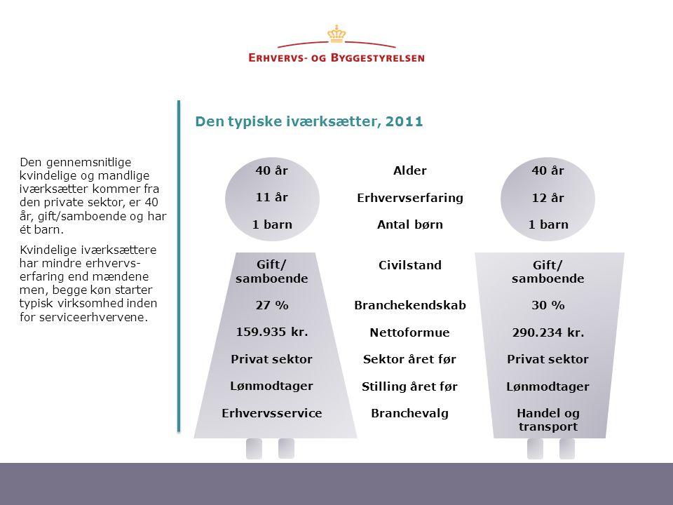 3 40 år 11 år 1 barn Gift/ samboende 27 % 159.935 kr.