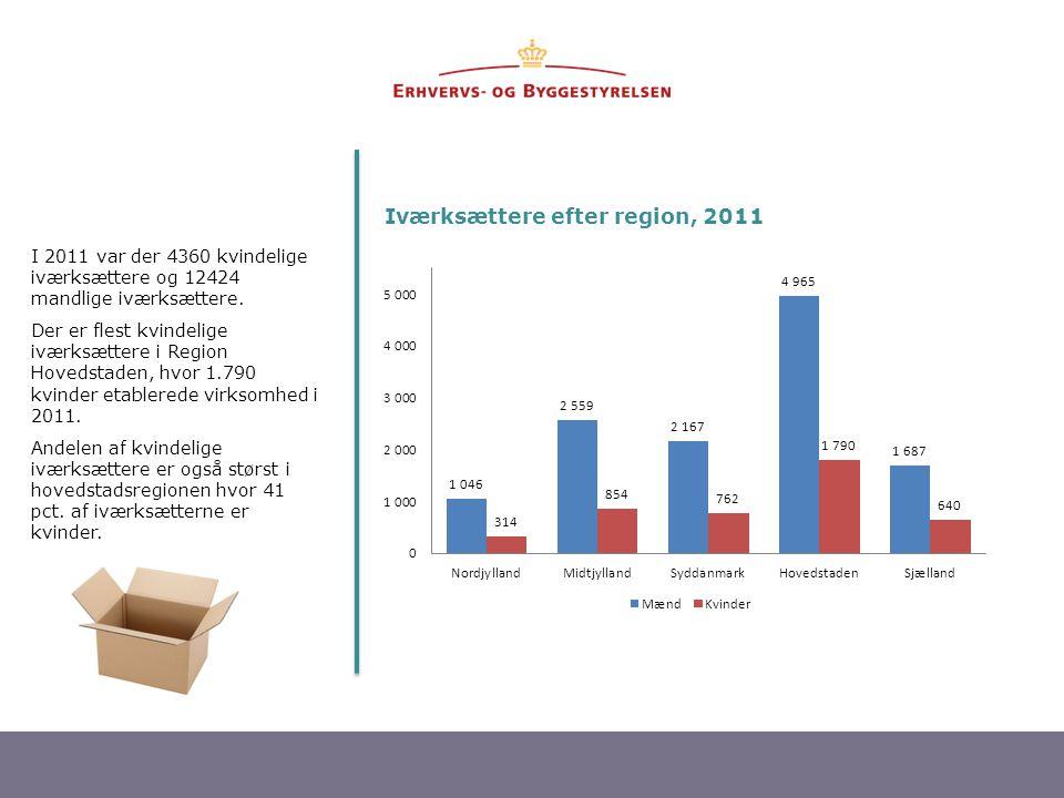 4 I 2011 var der 4360 kvindelige iværksættere og 12424 mandlige iværksættere. Der er flest kvindelige iværksættere i Region Hovedstaden, hvor 1.790 kv