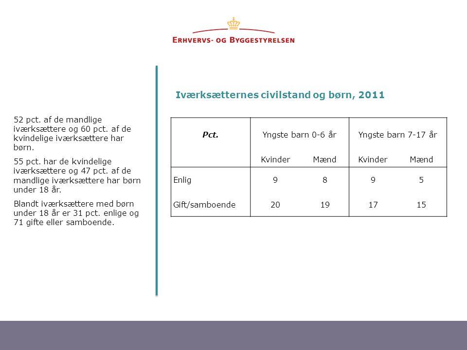6 Iværksætternes civilstand og børn, 2011 52 pct. af de mandlige iværksættere og 60 pct. af de kvindelige iværksættere har børn. 55 pct. har de kvinde