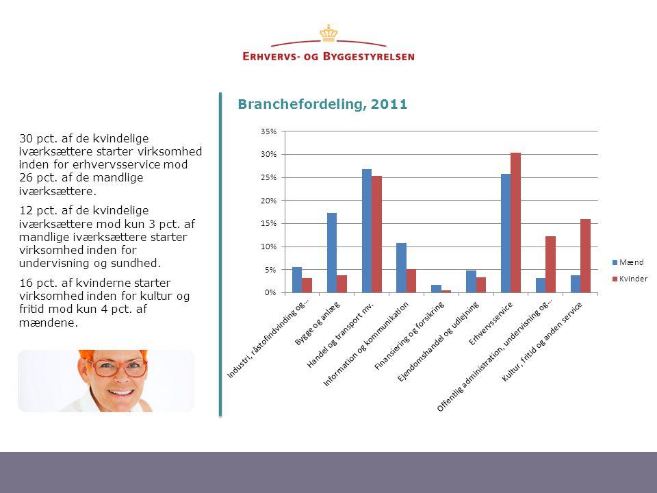 8 30 pct. af de kvindelige iværksættere starter virksomhed inden for erhvervsservice mod 26 pct. af de mandlige iværksættere. 12 pct. af de kvindelige