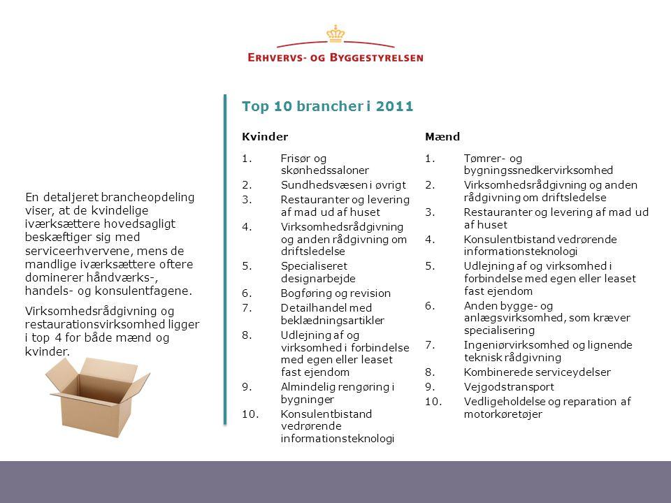 9 En detaljeret brancheopdeling viser, at de kvindelige iværksættere hovedsagligt beskæftiger sig med serviceerhvervene, mens de mandlige iværksættere oftere dominerer håndværks-, handels- og konsulentfagene.