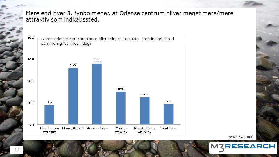 Mere end hver 3. fynbo mener, at Odense centrum bliver meget mere/mere attraktiv som indkøbssted.
