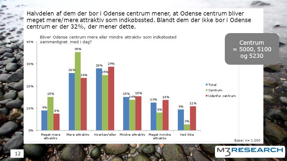 Halvdelen af dem der bor i Odense centrum mener, at Odense centrum bliver meget mere/mere attraktiv som indkøbssted.