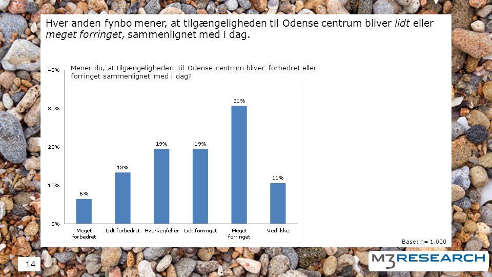 Hver anden fynbo mener, at tilgængeligheden til Odense centrum bliver lidt eller meget forringet, sammenlignet med i dag.