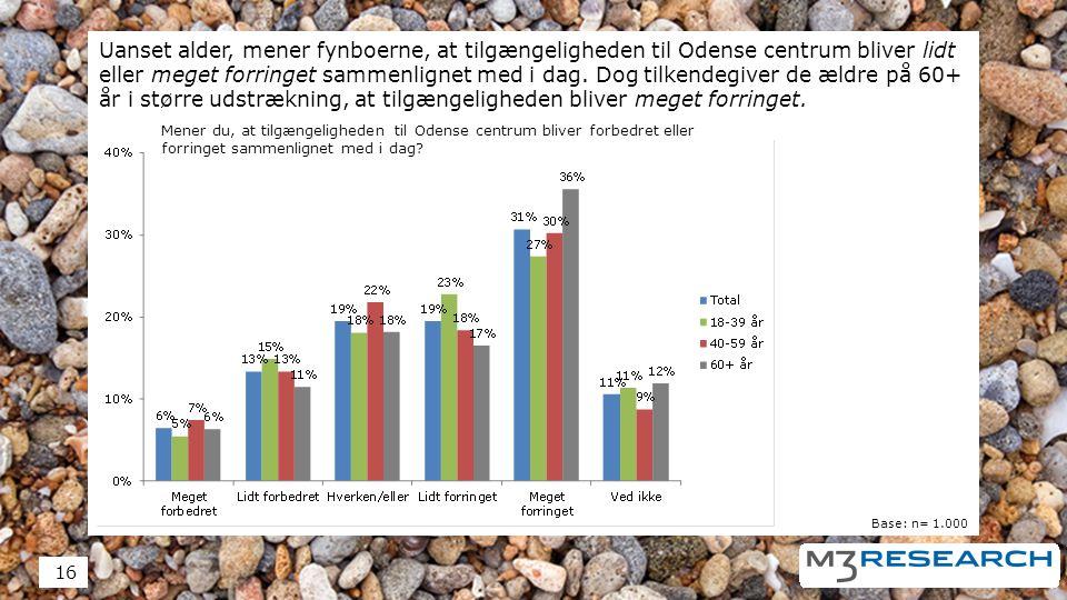 Uanset alder, mener fynboerne, at tilgængeligheden til Odense centrum bliver lidt eller meget forringet sammenlignet med i dag.