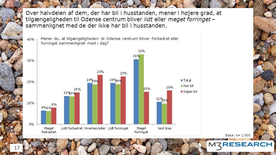 Over halvdelen af dem, der har bil i husstanden, mener i højere grad, at tilgængeligheden til Odense centrum bliver lidt eller meget forringet – sammenlignet med de der ikke har bil i husstanden.