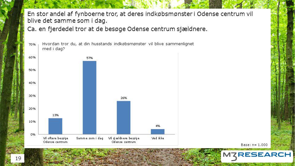 En stor andel af fynboerne tror, at deres indkøbsmønster i Odense centrum vil blive det samme som i dag.