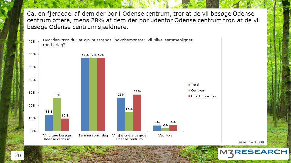 Ca. en fjerdedel af dem der bor i Odense centrum, tror at de vil besøge Odense centrum oftere, mens 28% af dem der bor udenfor Odense centrum tror, at