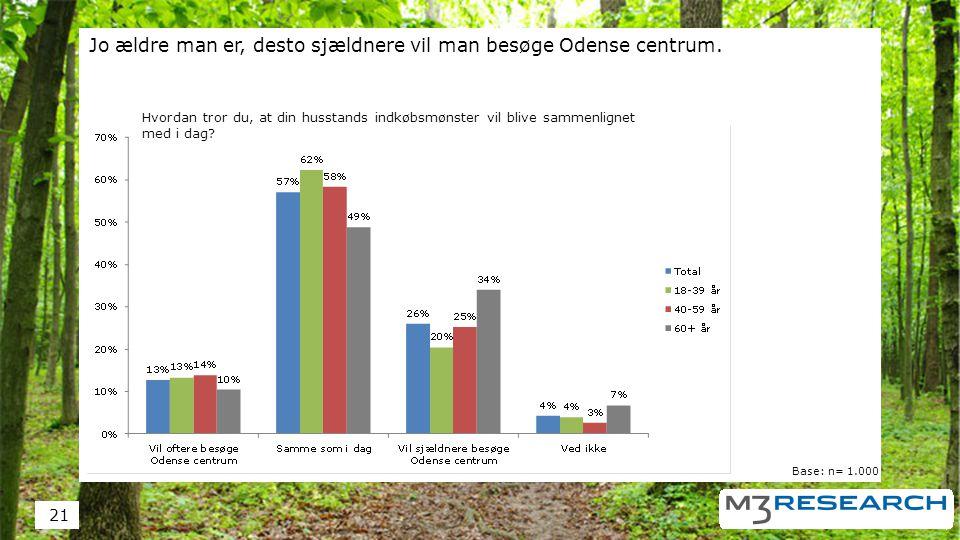 Jo ældre man er, desto sjældnere vil man besøge Odense centrum.