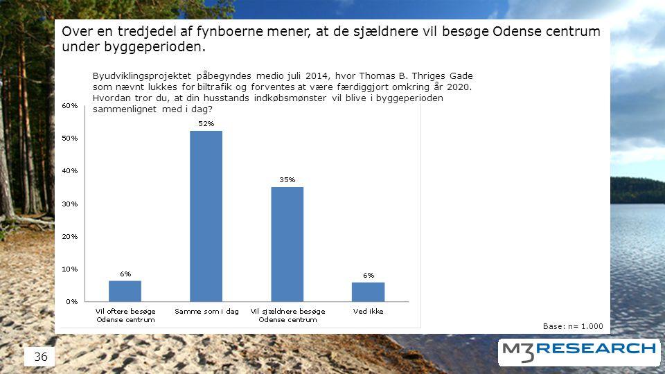 Over en tredjedel af fynboerne mener, at de sjældnere vil besøge Odense centrum under byggeperioden.