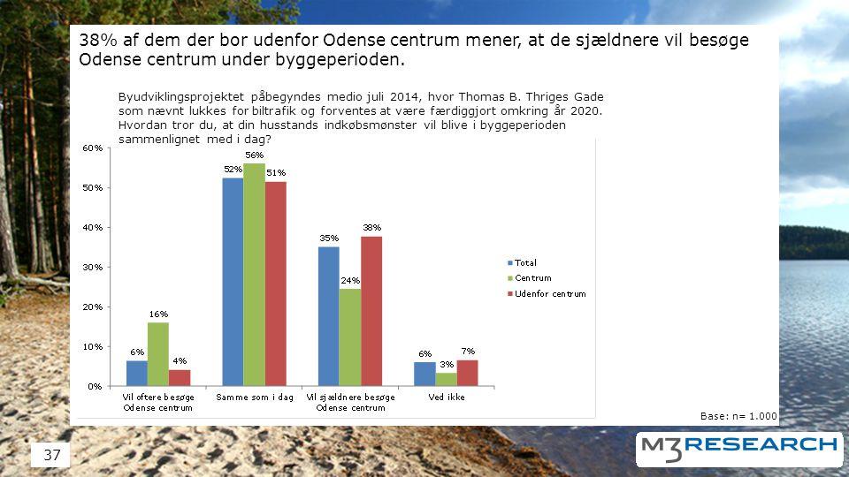 38% af dem der bor udenfor Odense centrum mener, at de sjældnere vil besøge Odense centrum under byggeperioden.