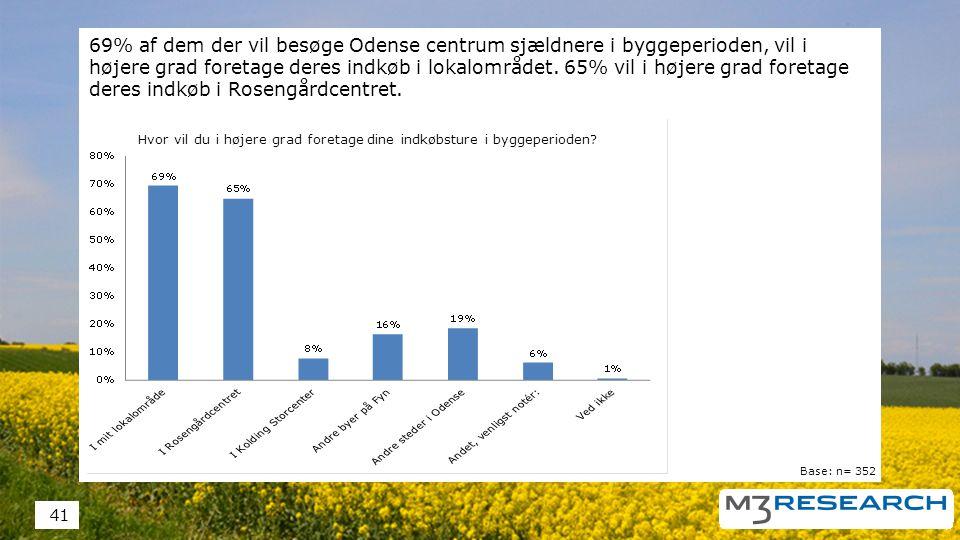 69% af dem der vil besøge Odense centrum sjældnere i byggeperioden, vil i højere grad foretage deres indkøb i lokalområdet.