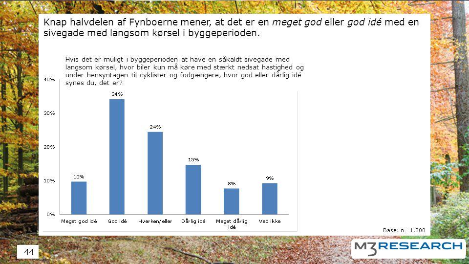 Knap halvdelen af Fynboerne mener, at det er en meget god eller god idé med en sivegade med langsom kørsel i byggeperioden.