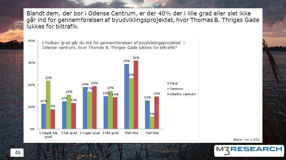 Blandt dem, der bor i Odense Centrum, er der 40% der i lille grad eller slet ikke går ind for gennemførelsen af byudviklingsprojektet, hvor Thomas B.