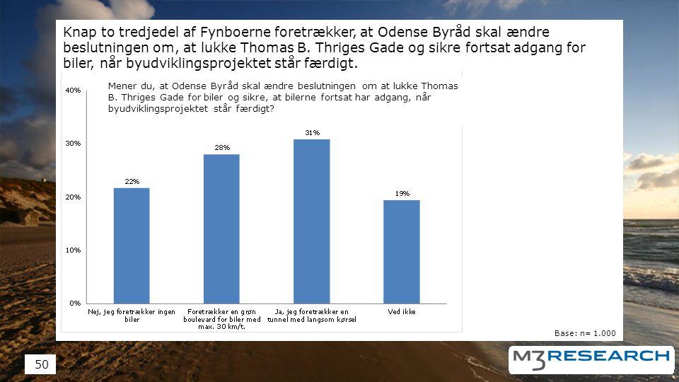 Knap to tredjedel af Fynboerne foretrækker, at Odense Byråd skal ændre beslutningen om, at lukke Thomas B.