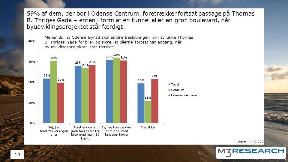 59% af dem, der bor i Odense Centrum, foretrækker fortsat passage på Thomas B.