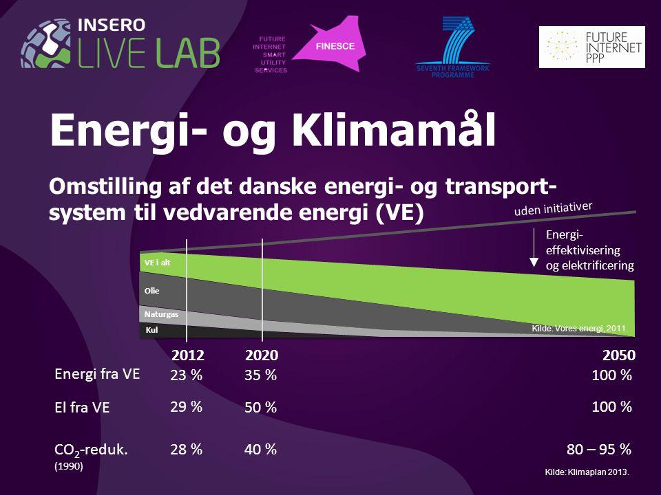 Energi- og Klimamål Omstilling af det danske energi- og transport- system til vedvarende energi (VE) 20202050 35 % 50 % 100 % Energi fra VE El fra VE