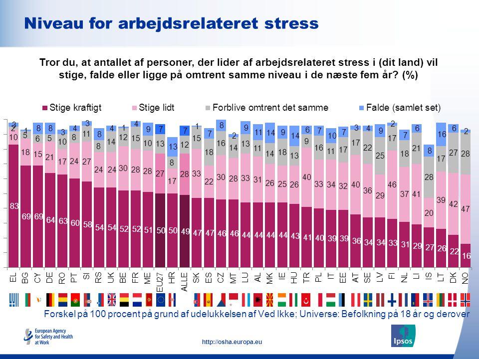 10 http://osha.europa.eu Forskel på 100 procent på grund af udelukkelsen af Ved Ikke; Universe: Befolkning på 18 år og derover Niveau for arbejdsrelateret stress Tror du, at antallet af personer, der lider af arbejdsrelateret stress i (dit land) vil stige, falde eller ligge på omtrent samme niveau i de næste fem år.