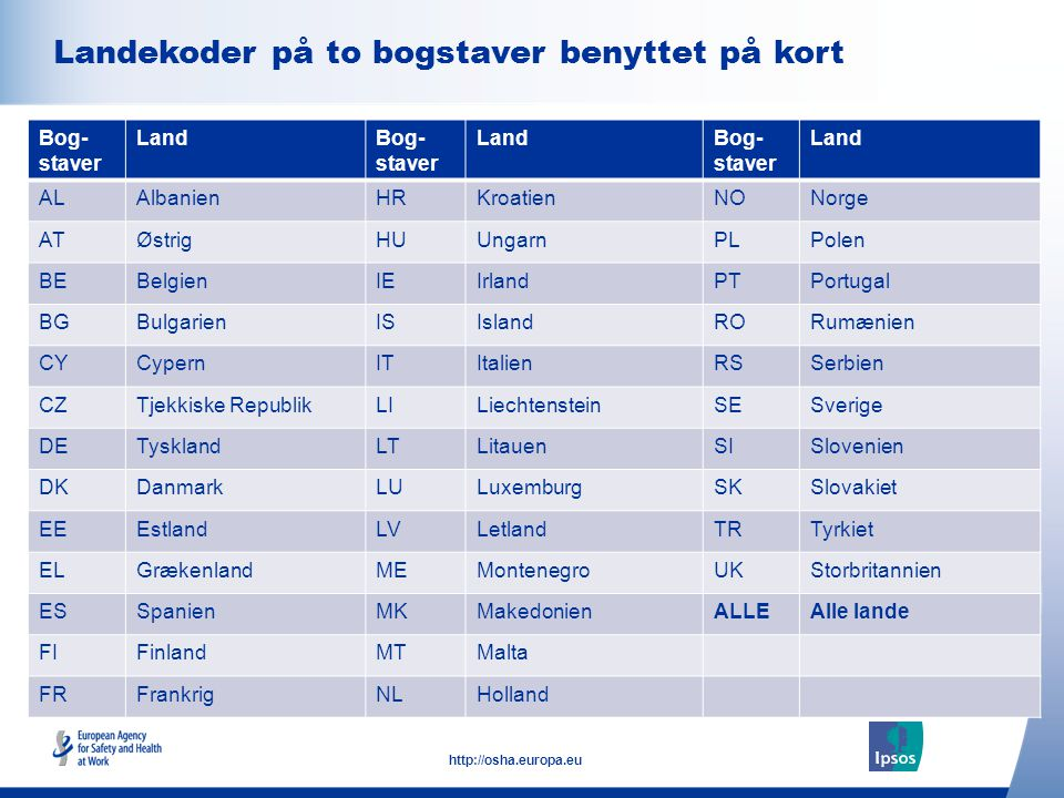5 http://osha.europa.eu Click to add text here Regioner anvendt i denne rapport Note: insert graphs, tables, images here RegionLande NordøsteuropaTjekkiske Republik, Estland, Ungarn, Letland, Litauen, Polen, Slovakiet, Slovenien NordvesteuropaØstrig, Belgien, Frankrig, Tyskland, Irland, Liechtenstein, Luxemburg, Holland, Storbritannien Nordiske landeDanmark, Finland, Island, Norge, Sverige SydøsteuropaAlbanien, Bulgarien, Kroatien, Makedonien, Montenegro, Rumænien, Serbien, Tyrkiet SydeuropaCypern, Grækenland, Italien, Malta, Portugal, Spanien EU27De 27 lande, der nu udgør den Europæiske Union EU15De 15 lande, der udgjorde den Europæiske Union frem til 1.