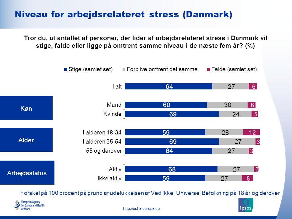 8 http://osha.europa.eu Forskel på 100 procent på grund af udelukkelsen af Ved Ikke; Universe: Befolkning på 18 år og derover Køn Alder Arbejdsstatus Tror du, at antallet af personer, der lider af arbejdsrelateret stress i Danmark vil stige, falde eller ligge på omtrent samme niveau i de næste fem år.