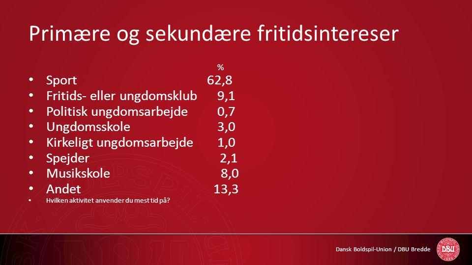 Dansk Boldspil-Union / DBU Bredde Primære og sekundære fritidsintereser % • Sport 62,8 • Fritids- eller ungdomsklub9,1 • Politisk ungdomsarbejde0,7 •