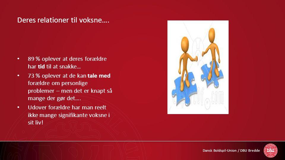 Dansk Boldspil-Union / DBU Bredde Deres relationer til voksne…. • 89 % oplever at deres forældre har tid til at snakke… • 73 % oplever at de kan tale