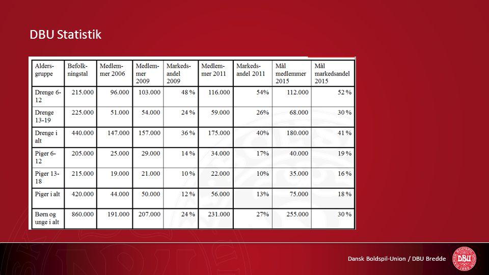 Dansk Boldspil-Union / DBU Bredde DBU Statistik