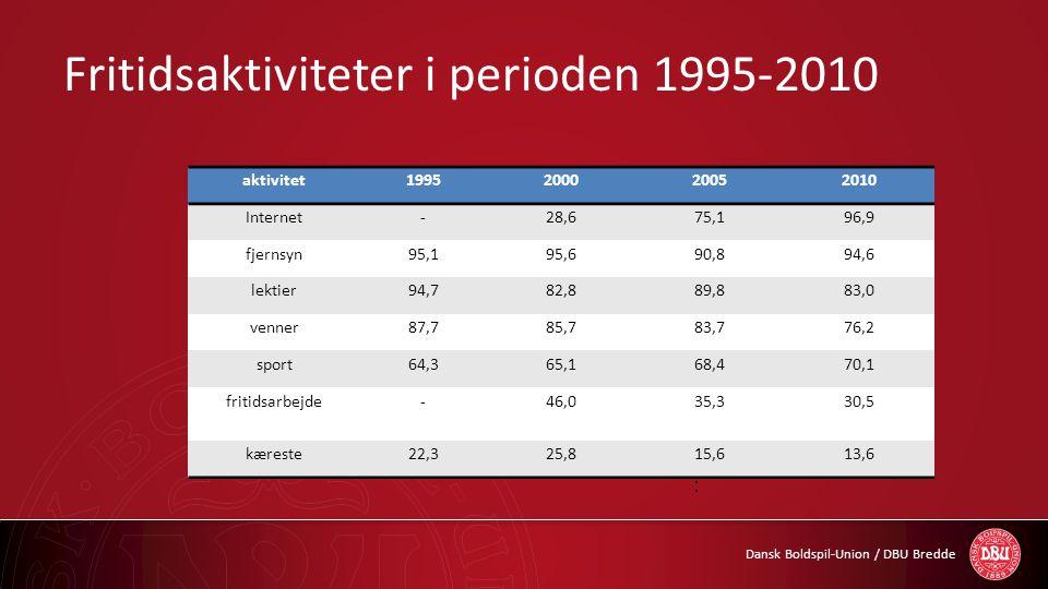 Dansk Boldspil-Union / DBU Bredde Fritidsaktiviteter på ungdomsuddannelserne • Procentdel af elever i 7.-9.kl.
