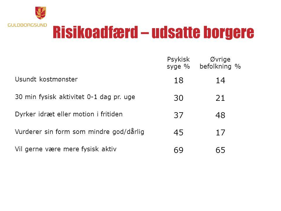 Risikoadfærd – udsatte borgere Psykisk syge % Øvrige befolkning % Usundt kostmønster 1814 30 min fysisk aktivitet 0-1 dag pr.
