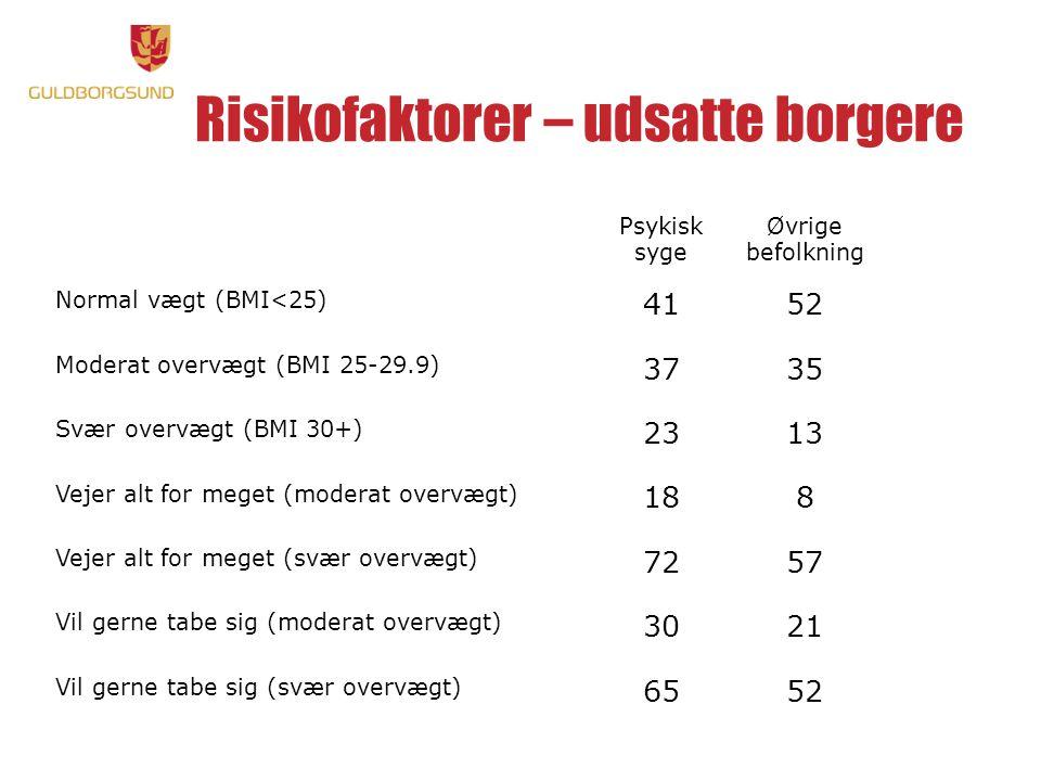 Risikofaktorer – udsatte borgere Psykisk syge Øvrige befolkning Normal vægt (BMI<25) 4152 Moderat overvægt (BMI 25-29.9) 3735 Svær overvægt (BMI 30+) 2313 Vejer alt for meget (moderat overvægt) 188 Vejer alt for meget (svær overvægt) 7257 Vil gerne tabe sig (moderat overvægt) 3021 Vil gerne tabe sig (svær overvægt) 6552
