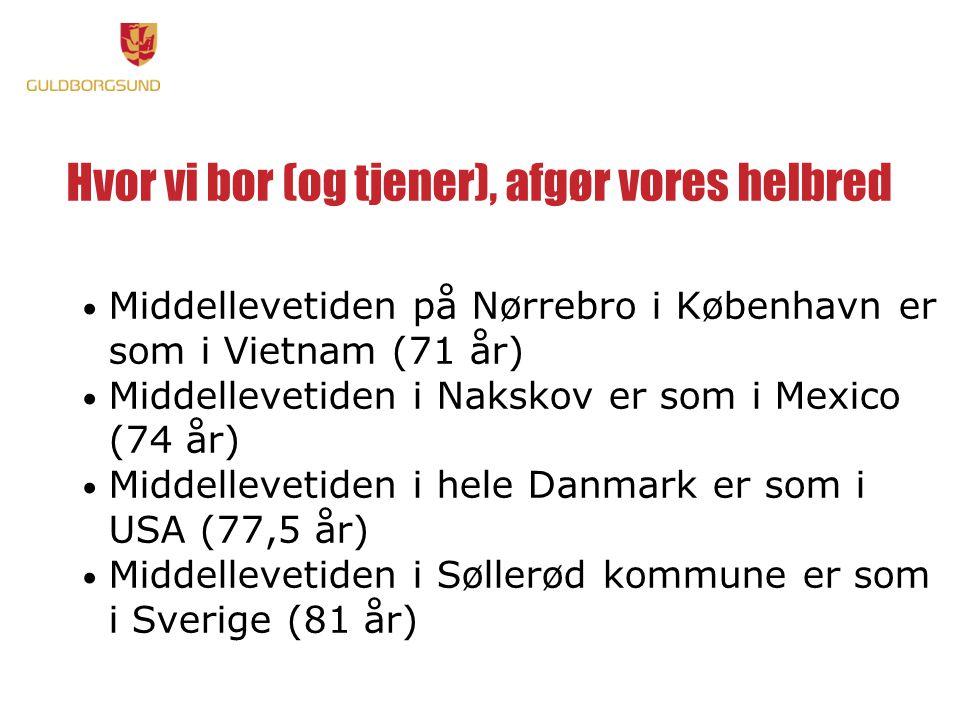 Hvor vi bor (og tjener), afgør vores helbred • Middellevetiden på Nørrebro i København er som i Vietnam (71 år) • Middellevetiden i Nakskov er som i Mexico (74 år) • Middellevetiden i hele Danmark er som i USA (77,5 år) • Middellevetiden i Søllerød kommune er som i Sverige (81 år)