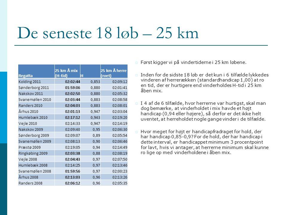 De seneste 18 løb – 25 km Regatta 25 km Å mix (H-tid)H 25 km Å herre (roet) Kolding 201102:02:440,85302:09:12 Sønderborg 201101:59:060,88002:01:41 Nakskov 201102:02:500,88002:05:32 Svanemøllen 201002:03:440,88302:08:58 Randers 201002:04:030,88302:08:01 Århus 201002:01:130,94702:03:04 Humlebæk 201002:17:120,94302:19:20 Vejle 201002:14:330,94702:14:19 Nakskov 200902:09:400,9502:06:30 Sønderborg 200902:09:070,8902:05:54 Svanemøllen 200902:08:130,9002:06:46 Præstø 200902:19:050,9402:14:49 Ringkøbing 200902:03:380,8802:08:19 Vejle 200802:04:430,9702:07:50 Humlebæk 200802:14:250,9702:13:46 Svanemøllen 200801:59:560,9702:00:23 Århus 200802:13:030,9602:13:26 Randers 200802:06:120,9602:05:35  Først kigger vi på vindertiderne i 25 km løbene.