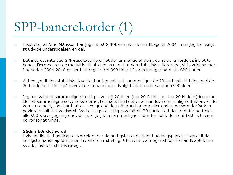 SPP-banerekorder (1)  Inspireret af Arne Månsson har jeg set på SPP-banerekorderne tilbage til 2004, men jeg har valgt at udvide undersøgelsen en del