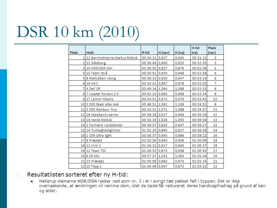 DSR 10 km (2010) PladsHoldR-tidH (opr)H (ny) H-tid (ny) Plads (opr) 1 22 Bornholmerne/Aarhus Roklub00:54:210,9270,945 00:51:222 2 21 Silkeborg00:56:490,9000,925 00:52:353 3 20 HDR/DSR mm01:00:010,8270,876 00:52:361 4 15 Team Nivå00:55:510,9300,948 00:52:584 5 8 Roklubben viking00:56:130,9300,947 00:53:145 6 19 AR 100:54:430,9670,978 00:53:307 7 4 Det SR00:49:141,0641,088 00:53:336 8 7 Coastal Rowers 2.000:55:200,9600,968 00:53:348 9 17 Lemon Moons00:54:510,9730,979 00:53:4110 3 DSR Skadi eller Ask00:48:511,0921,106 00:54:029 11 5 DSR Rainbow Five00:50:311,0711,088 00:54:5711 12 18 Weekend roerne00:58:280,9270,949 00:55:3012 13 16 Varde Roklub00:53:101,0281,055 00:56:0413 14 1 Formand i problemer00:59:370,9230,947 00:56:2715 14 Turkis@delight.kdr01:01:300,8900,927 00:56:5914 16 2 DSR Ultra light00:58:370,9930,996 00:58:2216 17 9 Præstø301:02:560,9400,956 01:00:0919 18 11 KVIK 201:04:100,9170,945 01:00:3718 19 12 Team TSC01:06:530,8730,908 01:00:4517 20 6 SR Mix00:57:371,0331,060 01:01:0420 21 13 Præstø201:03:060,9630,973 01:01:2421 22 10 Tissø 201:04:490,9470,972 01:03:0122  Resultatlisten sorteret efter ny H-tid:  Hellerup-damerne HDR/DSR rykker ned som nr.