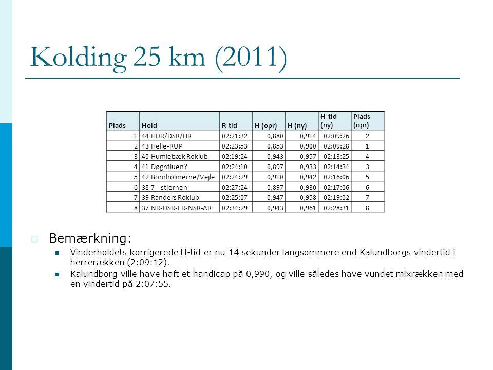 Kolding 25 km (2011)  Bemærkning:  Vinderholdets korrigerede H-tid er nu 14 sekunder langsommere end Kalundborgs vindertid i herrerækken (2:09:12).