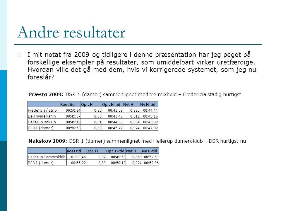 Andre resultater  I mit notat fra 2009 og tidligere i denne præsentation har jeg peget på forskellige eksempler på resultater, som umiddelbart virker