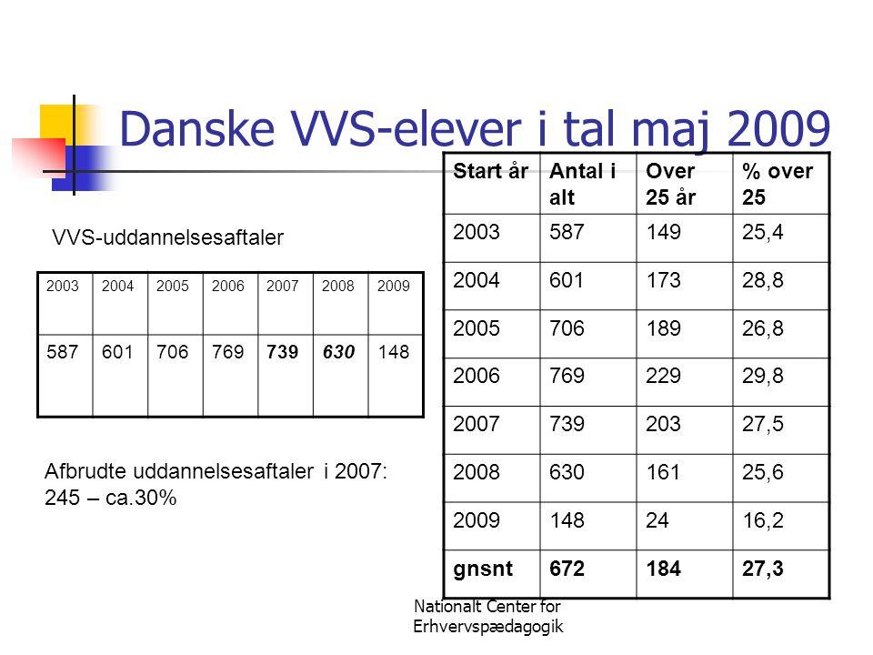 Nationalt Center for Erhvervspædagogik Danske VVS-elever i tal maj 2009 2003200420052006200720082009 587601706769739630148 Start årAntal i alt Over 25