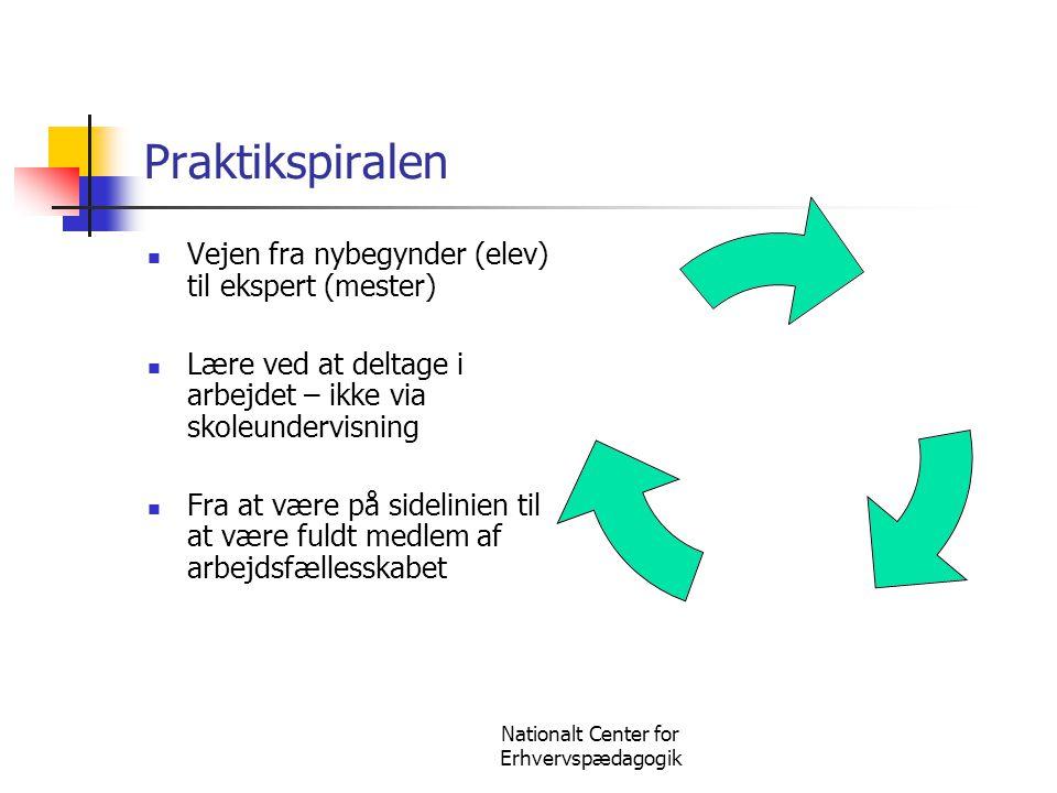 Nationalt Center for Erhvervspædagogik Praktikspiralen  Vejen fra nybegynder (elev) til ekspert (mester)  Lære ved at deltage i arbejdet – ikke via
