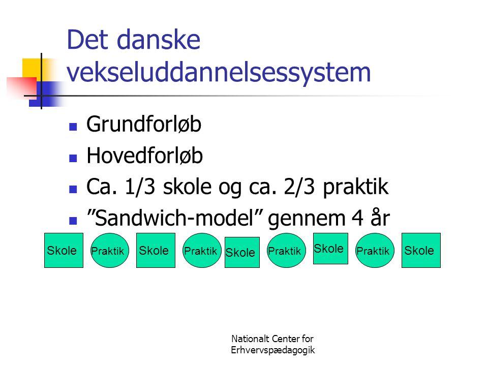 "Nationalt Center for Erhvervspædagogik Det danske vekseluddannelsessystem  Grundforløb  Hovedforløb  Ca. 1/3 skole og ca. 2/3 praktik  ""Sandwich-m"