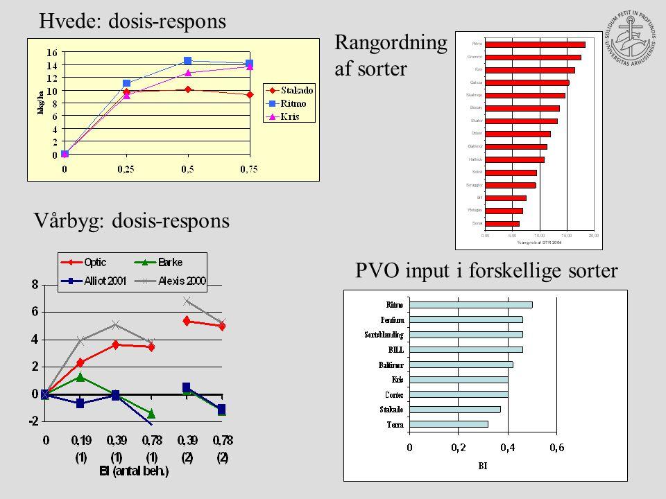 Hvede: dosis-respons Vårbyg: dosis-respons Rangordning af sorter PVO input i forskellige sorter