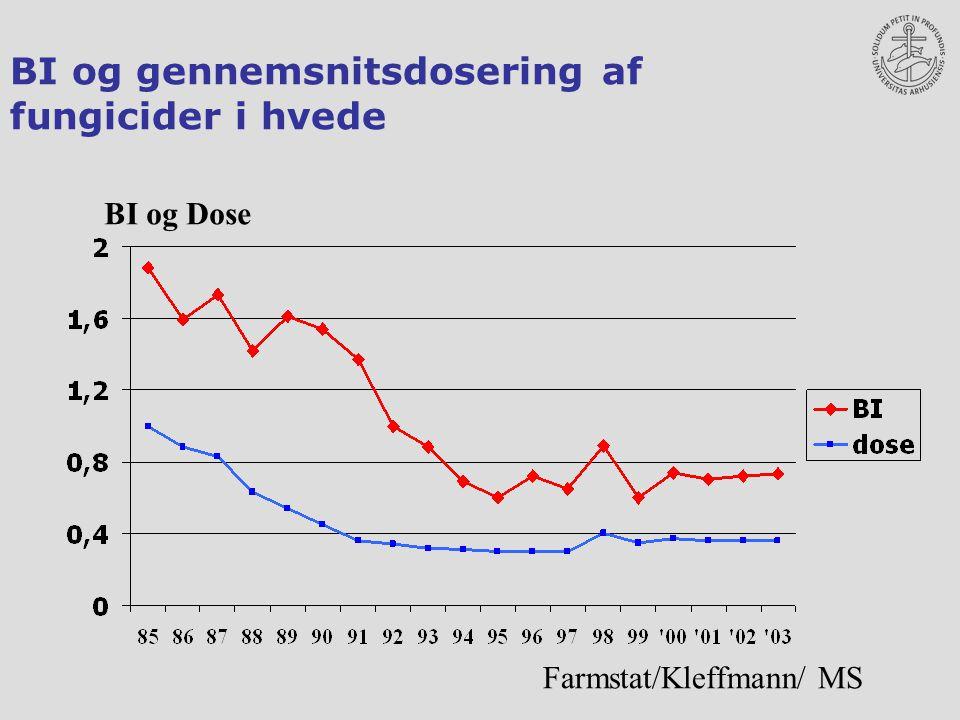 BI og gennemsnitsdosering af fungicider i hvede BI og Dose Farmstat/Kleffmann/ MS