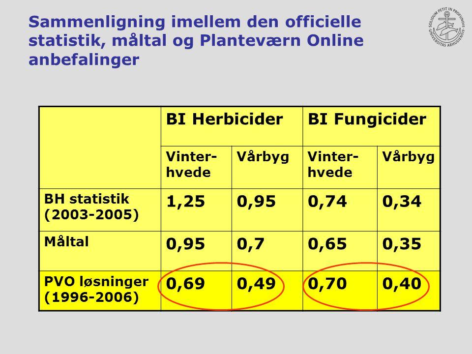 Sammenligning imellem den officielle statistik, måltal og Planteværn Online anbefalinger BI HerbiciderBI Fungicider Vinter- hvede VårbygVinter- hvede Vårbyg BH statistik (2003-2005) 1,250,950,740,34 Måltal 0,950,70,650,35 PVO løsninger (1996-2006) 0,690,490,700,40