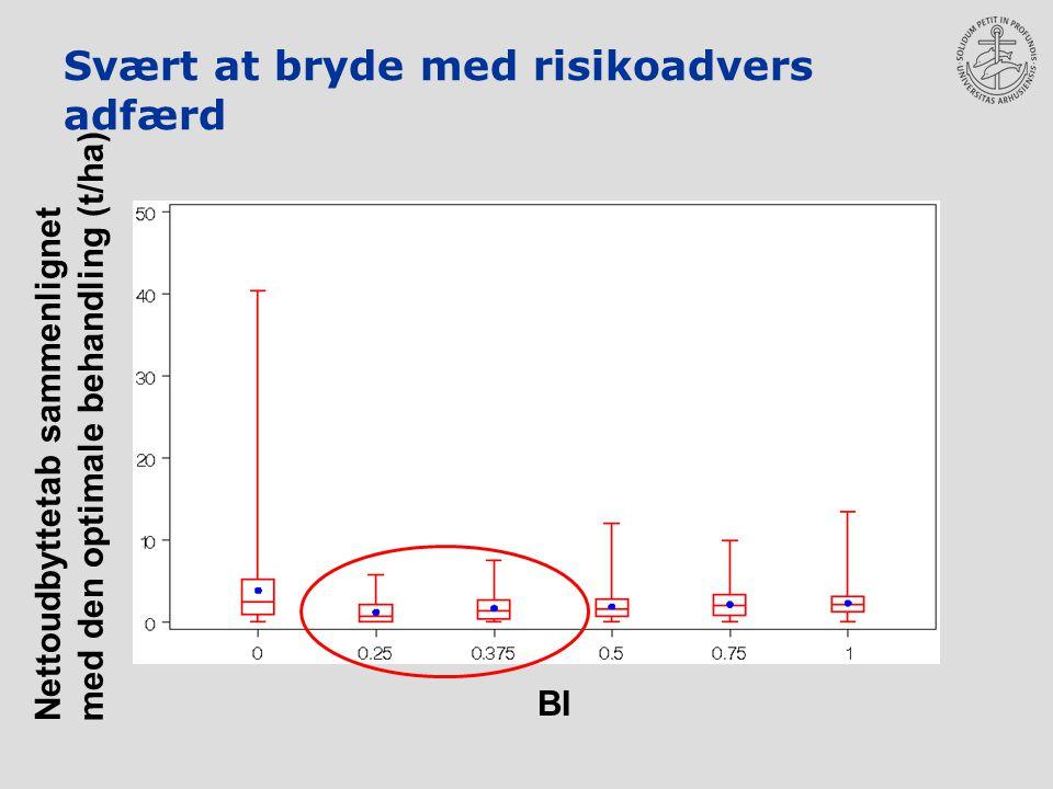Svært at bryde med risikoadvers adfærd Nettoudbyttetab sammenlignet med den optimale behandling (t/ha) BI