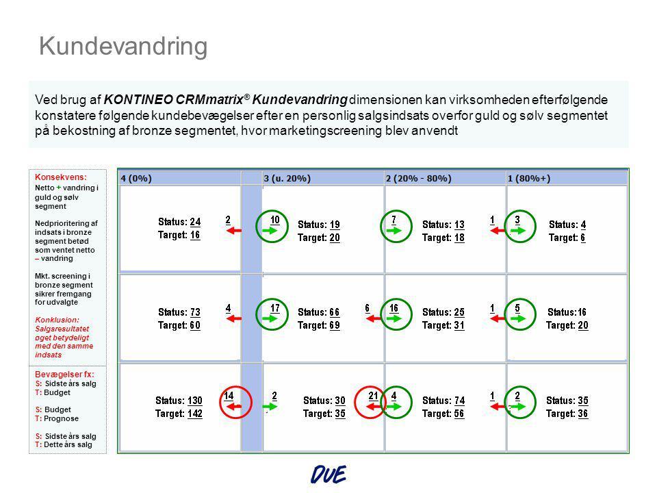 Konsekvens: Alle medarbejdere kender straks den kundekategori, der er tale om Kundebetjening i dagligdagen Ved anvendelse af KONTINEO CRMmatrix ® SAINT vil den konkrete kundes placering i matricen vises grafisk på kundekortet.