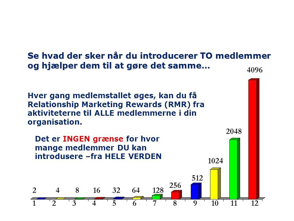 1 2 3 4 5 6 7 8 9 10 11 12 Se hvad der sker når du introducerer TO medlemmer og hjælper dem til at gøre det samme… Hver gang medlemstallet øges, kan du få Relationship Marketing Rewards (RMR) fra aktiviteterne til ALLE medlemmerne i din organisation.