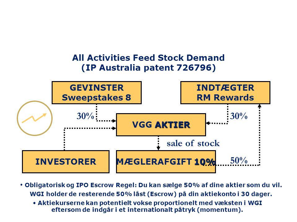 AKTIER VGG AKTIER 10% MÆGLERAFGIFT 10% sale of stock 50% 30% All Activities Feed Stock Demand (IP Australia patent 726796) • Obligatorisk og IPO Escrow Regel: Du kan sælge 50% af dine aktier som du vil.
