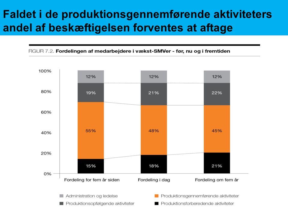 Faldet i de produktionsgennemførende aktiviteters andel af beskæftigelsen forventes at aftage