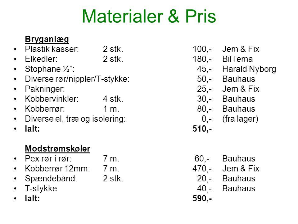 "Materialer & Pris Bryganlæg •Plastik kasser:2 stk.100,-Jem & Fix •Elkedler:2 stk.180,-BilTema •Stophane ½"": 45,-Harald Nyborg •Diverse rør/nippler/T-s"